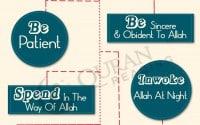 Moral values Muslims follow