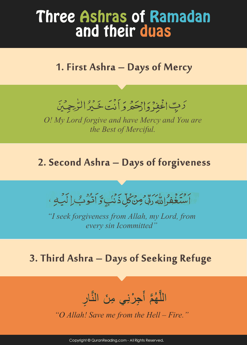 ramadan ashras and duas