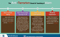 Preaching Of Islam and Terrorism