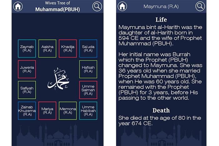 Prophet Muhammad's (PBUH) Friends & Family Tree: Background