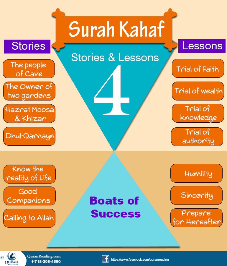 Lessons from Surah Kahaf
