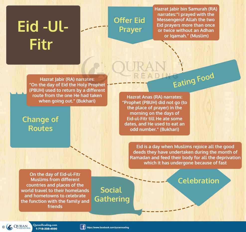 Eid Ul Fitr Is A Beautiful Gift From Almighty Allah After Ramadan