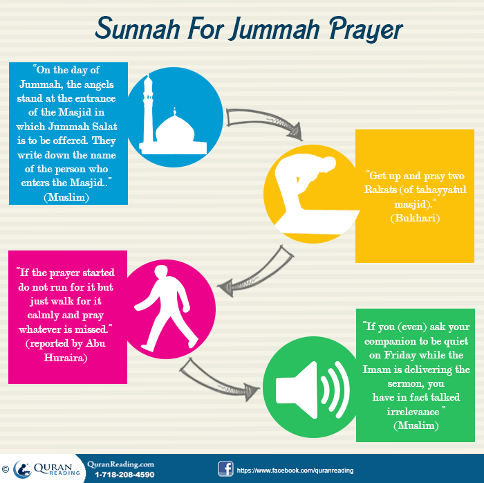 Etiquettes of Jumma Prayer