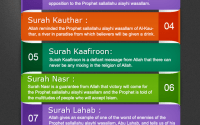 Lessons to be Learned from Last Surahs