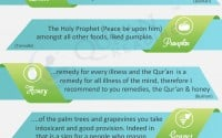 loved fruits of prophet muhammad