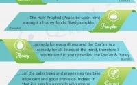 loved fruits of prophet muhammad