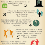 major signs of fitnah