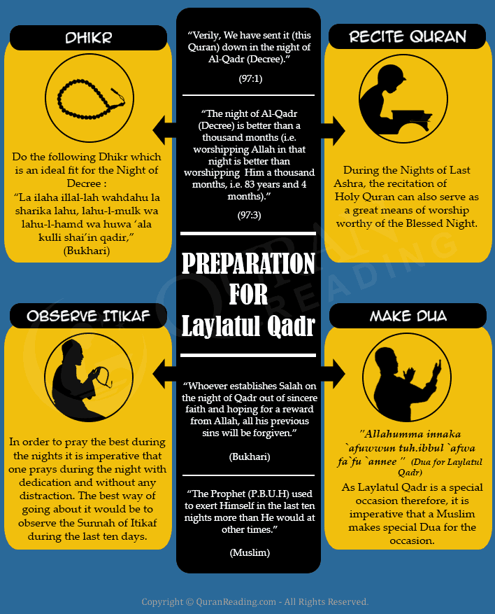 how to read laylatul qadr namaz