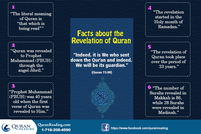 The History of Revelation and Compilation of Quran